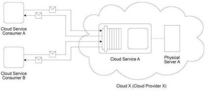 Cloud Provider & Cloud Service Model