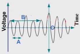 Analog signal stream