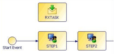 Tibco Business Studio Flowchart