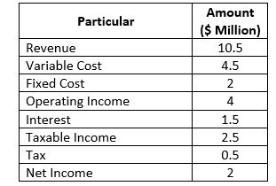 Financial Statement in tabular format