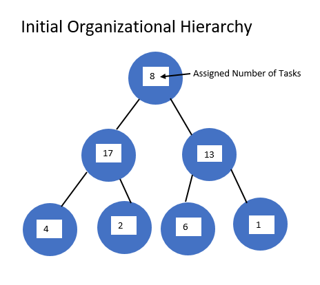 Initial Organizational Hierarchy image